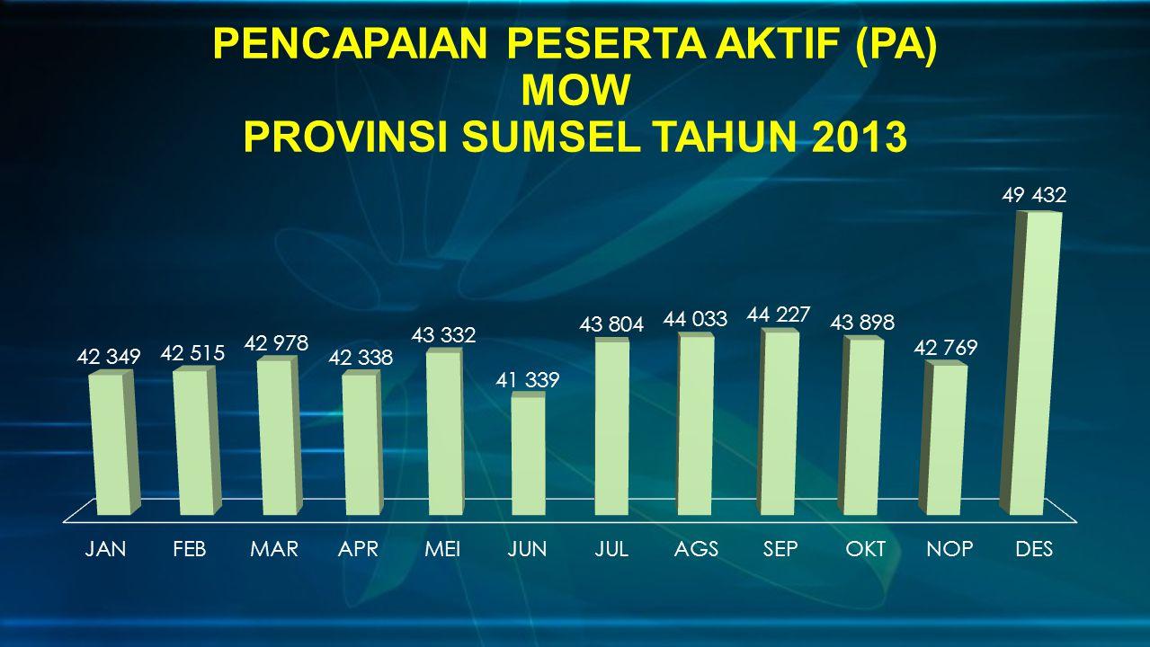PENCAPAIAN PESERTA AKTIF (PA) MOW PROVINSI SUMSEL TAHUN 2013
