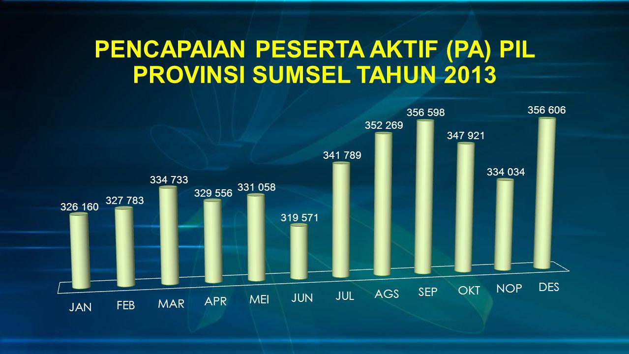 PENCAPAIAN PESERTA AKTIF (PA) PIL PROVINSI SUMSEL TAHUN 2013