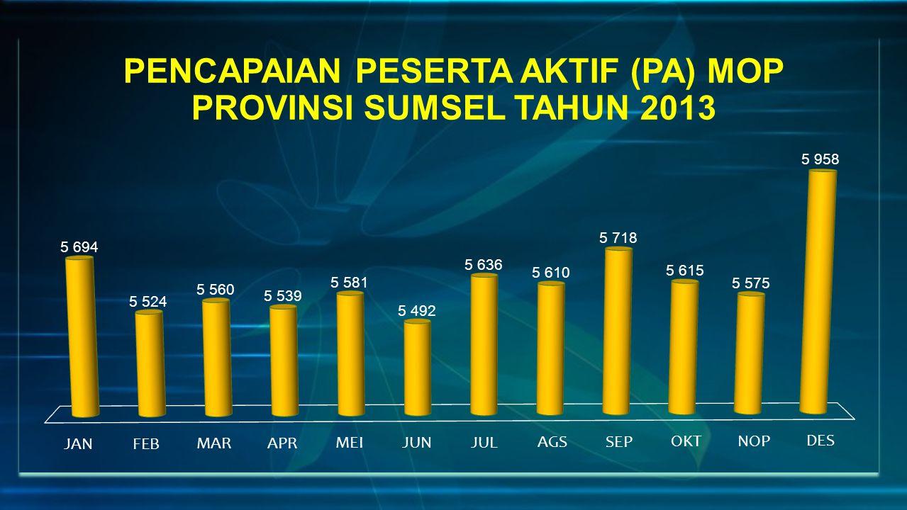 PENCAPAIAN PESERTA AKTIF (PA) MOP PROVINSI SUMSEL TAHUN 2013