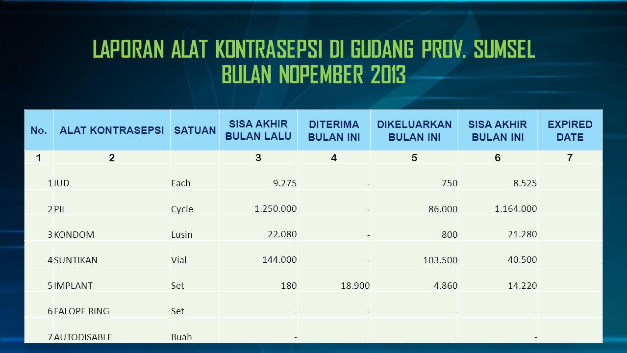 DATA UNMEET NEED 2002 -2012 http://sumsel.bkkbn.go.id/default.aspx