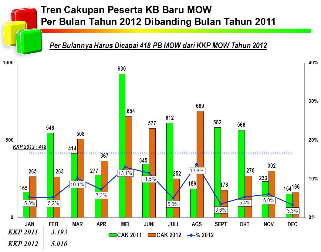 Per Bulannya Harus Dicapai 418 PB MOW dari KKP MOW Tahun 2012 Tren Cakupan Peserta KB Baru MOW Per Bulan Tahun 2012 Dibanding Bulan Tahun 2011 KKP 20113.193 KKP 20125.010