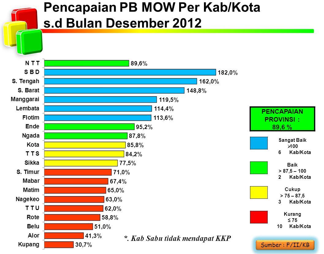 Pencapaian PB MOW Per Kab/Kota s.d Bulan Desember 2012 *. Kab Sabu tidak mendapat KKP Sumber : F/II/KB PENCAPAIAN PROVINSI : 89,6 % Sangat Baik  100