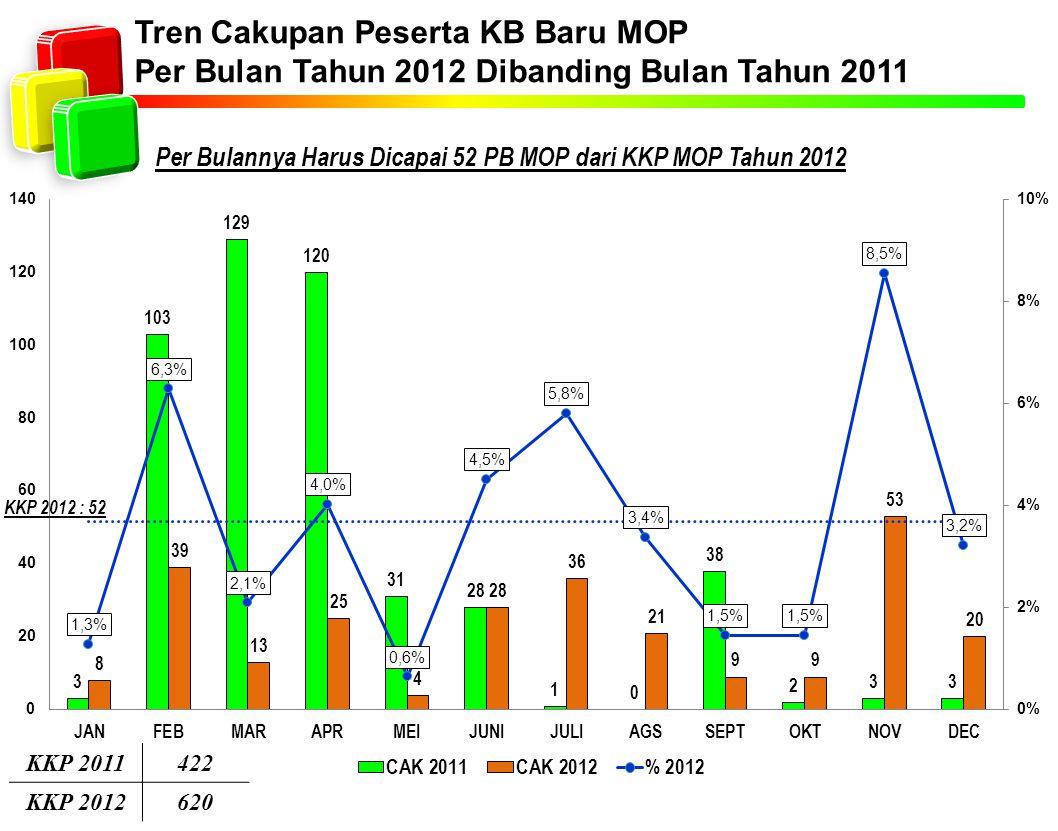 Tren Cakupan Peserta KB Baru MOP Per Bulan Tahun 2012 Dibanding Bulan Tahun 2011 Per Bulannya Harus Dicapai 52 PB MOP dari KKP MOP Tahun 2012 KKP 2011