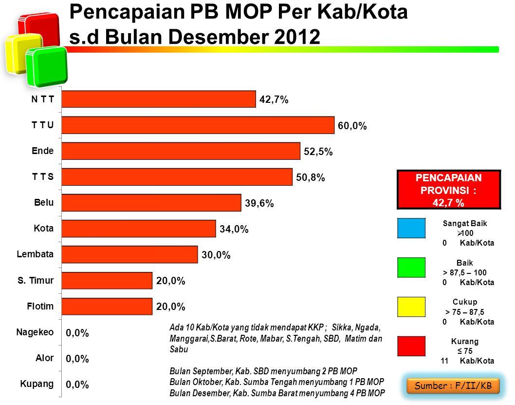 Pencapaian PB MOP Per Kab/Kota s.d Bulan Desember 2012 Ada 10 Kab/Kota yang tidak mendapat KKP ; Sikka, Ngada, Manggarai,S.Barat, Rote, Mabar, S.Tenga