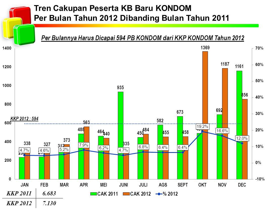 Tren Cakupan Peserta KB Baru KONDOM Per Bulan Tahun 2012 Dibanding Bulan Tahun 2011 Per Bulannya Harus Dicapai 594 PB KONDOM dari KKP KONDOM Tahun 2012 KKP 20116.683 KKP 20127.130