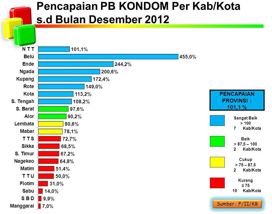 Pencapaian PB KONDOM Per Kab/Kota s.d Bulan Desember 2012 Sumber : F/II/KB PENCAPAIAN PROVINSI : 101,1 % Sangat Baik > 100 7Kab/Kota Baik > 87,5 – 100 2Kab/Kota Cukup > 75 – 87,5 2Kab/Kota Kurang ≤ 75 10Kab/Kota