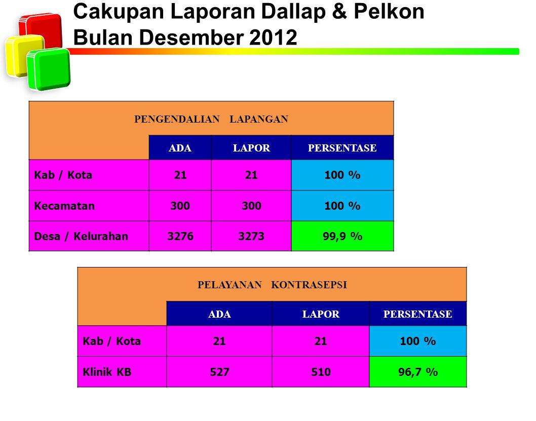 Cakupan Laporan Dallap & Pelkon Bulan Desember 2012 PENGENDALIAN LAPANGAN ADALAPORPERSENTASE Kab / Kota21 100 % Kecamatan300 100 % Desa / Kelurahan327