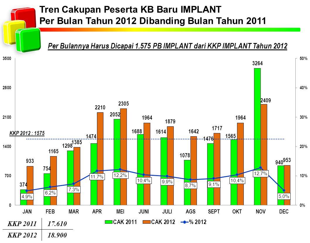 Tren Cakupan Peserta KB Baru IMPLANT Per Bulan Tahun 2012 Dibanding Bulan Tahun 2011 Per Bulannya Harus Dicapai 1.575 PB IMPLANT dari KKP IMPLANT Tahun 2012 KKP 201117.610 KKP 201218.900