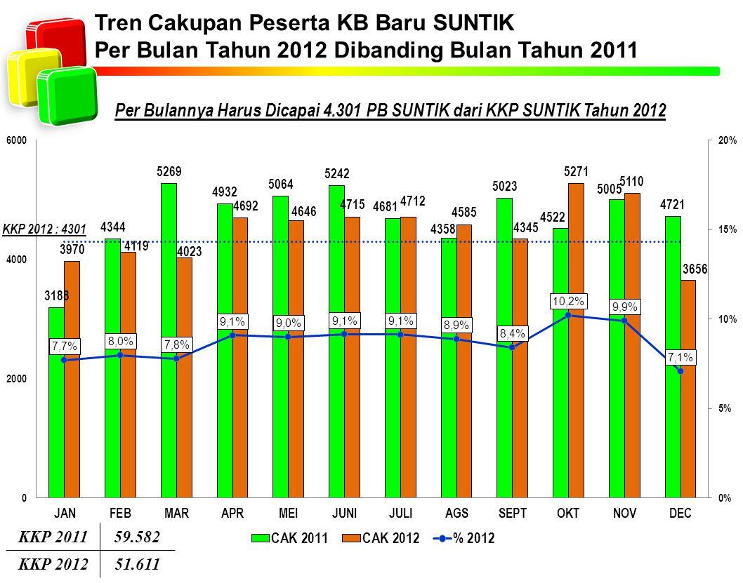 Tren Cakupan Peserta KB Baru SUNTIK Per Bulan Tahun 2012 Dibanding Bulan Tahun 2011 Per Bulannya Harus Dicapai 4.301 PB SUNTIK dari KKP SUNTIK Tahun 2
