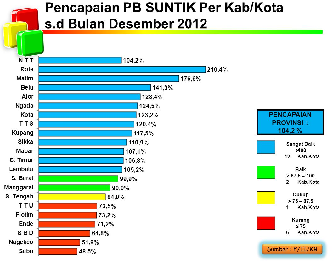 Pencapaian PB SUNTIK Per Kab/Kota s.d Bulan Desember 2012 Sumber : F/II/KB PENCAPAIAN PROVINSI : 104,2 % Sangat Baik  100 12Kab/Kota Baik > 87,5 – 10