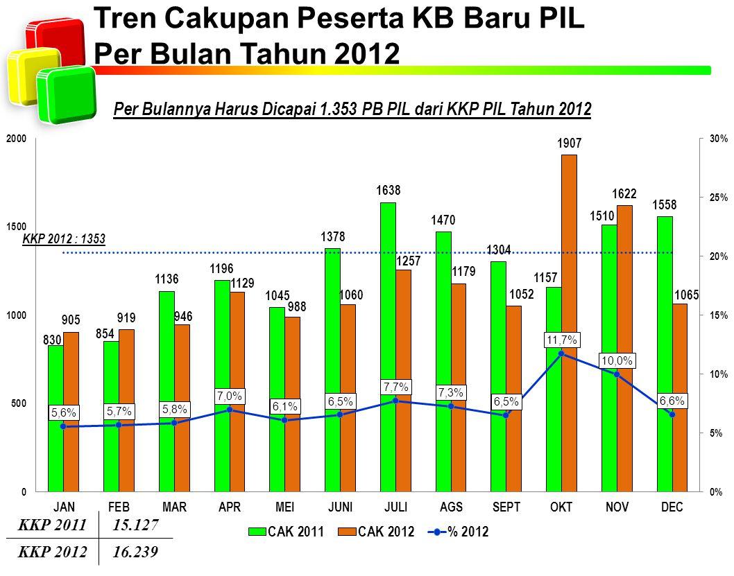 Tren Cakupan Peserta KB Baru PIL Per Bulan Tahun 2012 Per Bulannya Harus Dicapai 1.353 PB PIL dari KKP PIL Tahun 2012 KKP 201115.127 KKP 201216.239