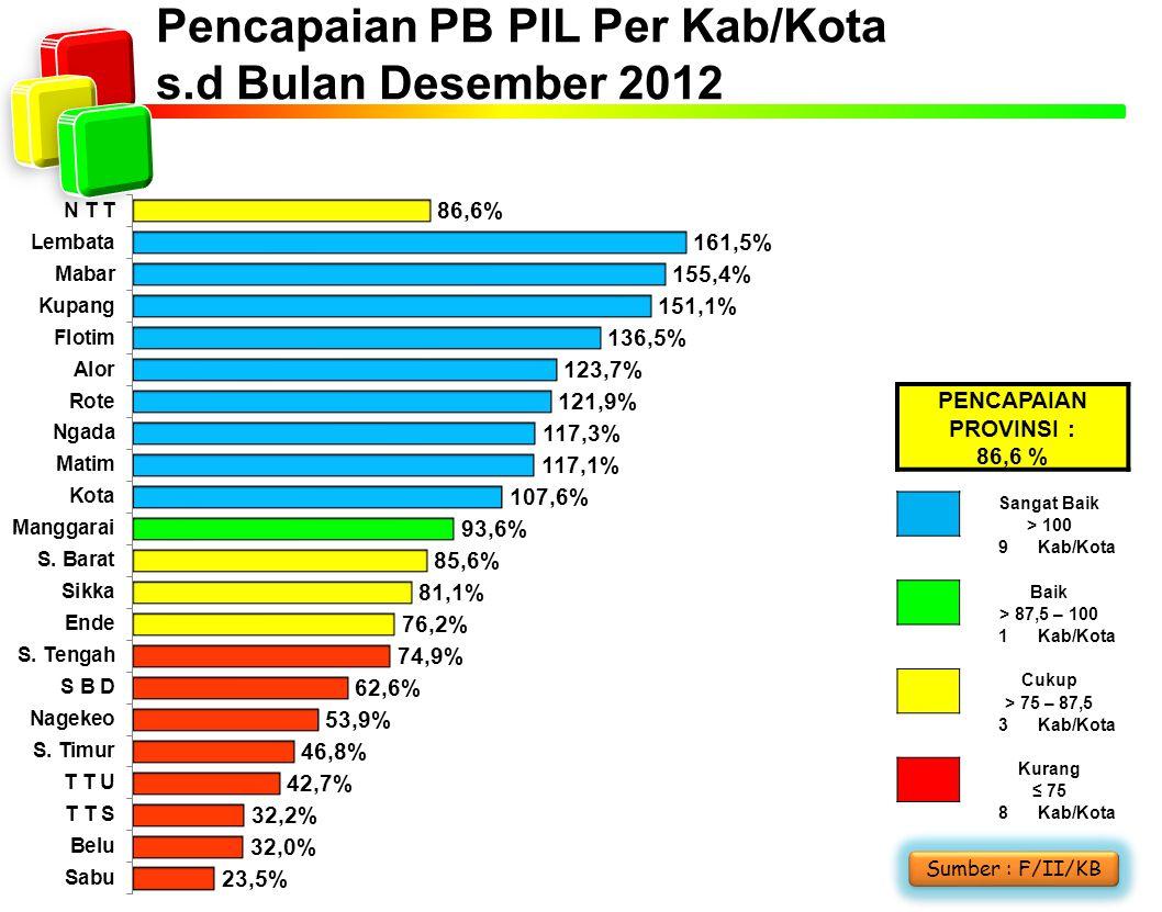 Pencapaian PB PIL Per Kab/Kota s.d Bulan Desember 2012 Sumber : F/II/KB PENCAPAIAN PROVINSI : 86,6 % Sangat Baik > 100 9Kab/Kota Baik > 87,5 – 100 1Kab/Kota Cukup > 75 – 87,5 3Kab/Kota Kurang ≤ 75 8Kab/Kota