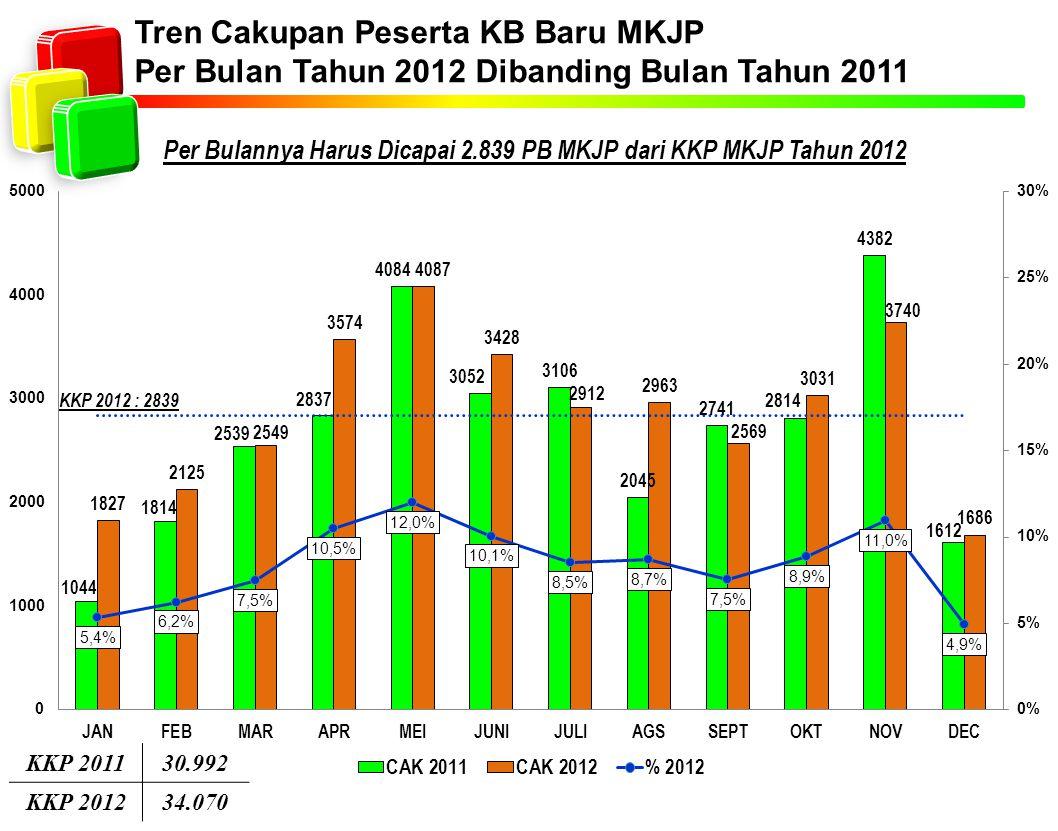 Per Bulannya Harus Dicapai 2.839 PB MKJP dari KKP MKJP Tahun 2012 Tren Cakupan Peserta KB Baru MKJP Per Bulan Tahun 2012 Dibanding Bulan Tahun 2011 KKP 201130.992 KKP 201234.070