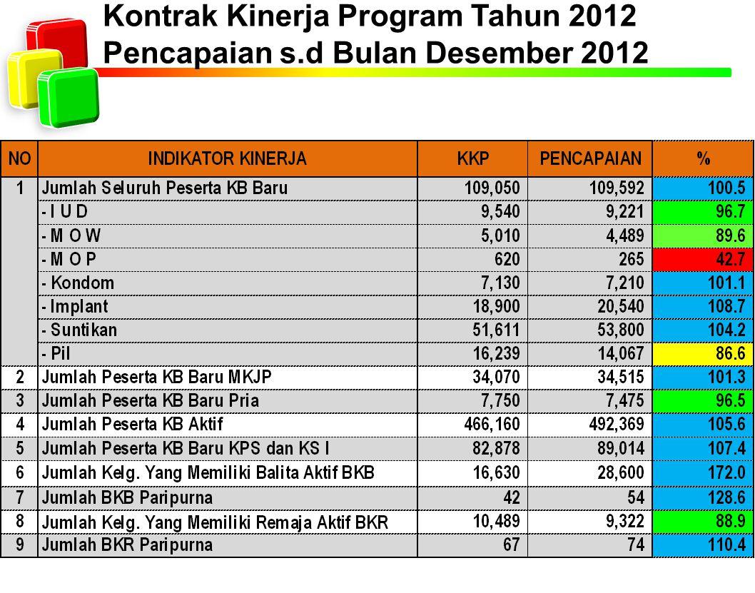 Kontrak Kinerja Program Tahun 2012 Pencapaian s.d Bulan Desember 2012
