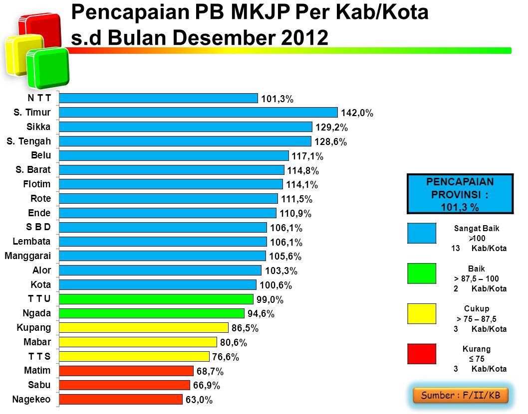 Pencapaian PB MKJP Per Kab/Kota s.d Bulan Desember 2012 Sumber : F/II/KB PENCAPAIAN PROVINSI : 101,3 % Sangat Baik  100 13Kab/Kota Baik > 87,5 – 100 2Kab/Kota Cukup > 75 – 87,5 3Kab/Kota Kurang ≤ 75 3Kab/Kota