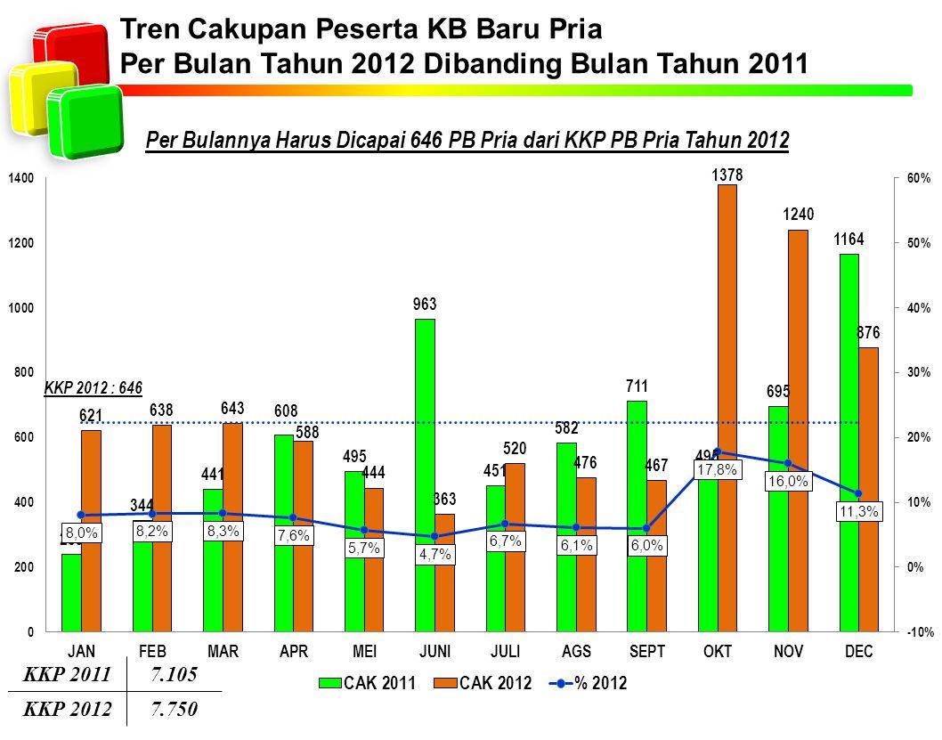 Tren Cakupan Peserta KB Baru Pria Per Bulan Tahun 2012 Dibanding Bulan Tahun 2011 Per Bulannya Harus Dicapai 646 PB Pria dari KKP PB Pria Tahun 2012 K