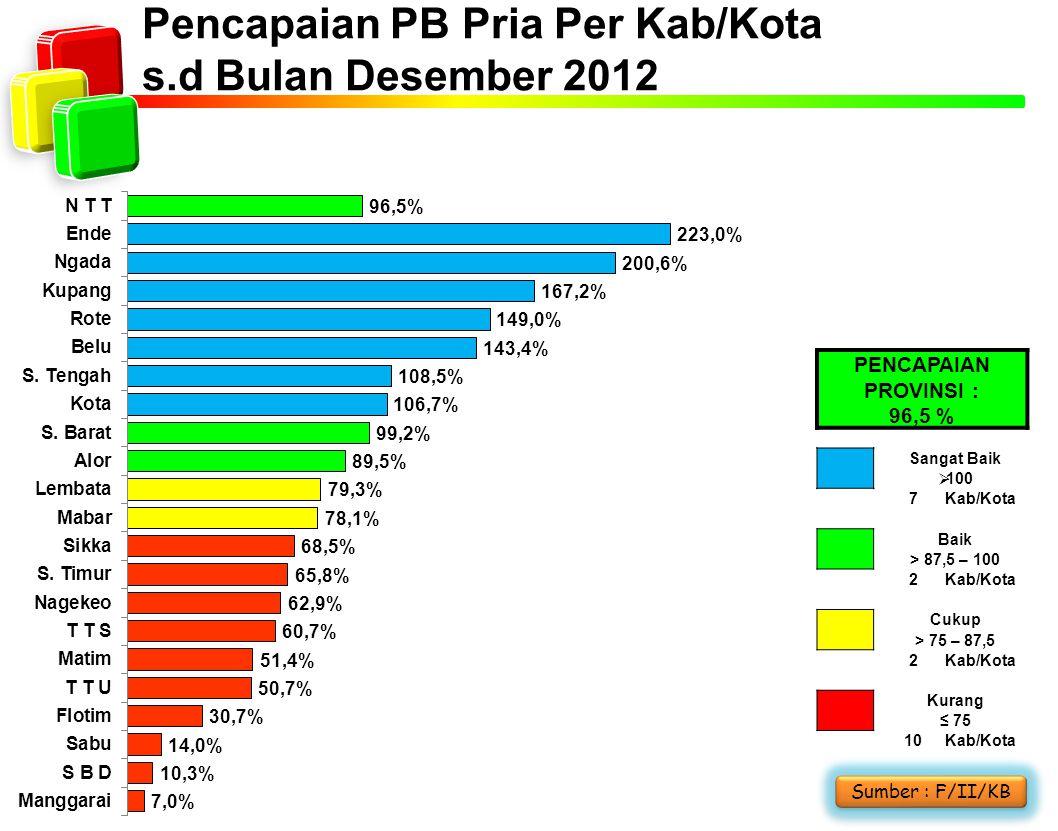 Pencapaian PB Pria Per Kab/Kota s.d Bulan Desember 2012 Sumber : F/II/KB PENCAPAIAN PROVINSI : 96,5 % Sangat Baik  100 7Kab/Kota Baik > 87,5 – 100 2K