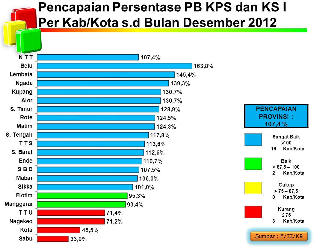 Pencapaian Persentase PB KPS dan KS I Per Kab/Kota s.d Bulan Desember 2012 Sumber : F/II/KB PENCAPAIAN PROVINSI : 107,4 % Sangat Baik  100 16Kab/Kota