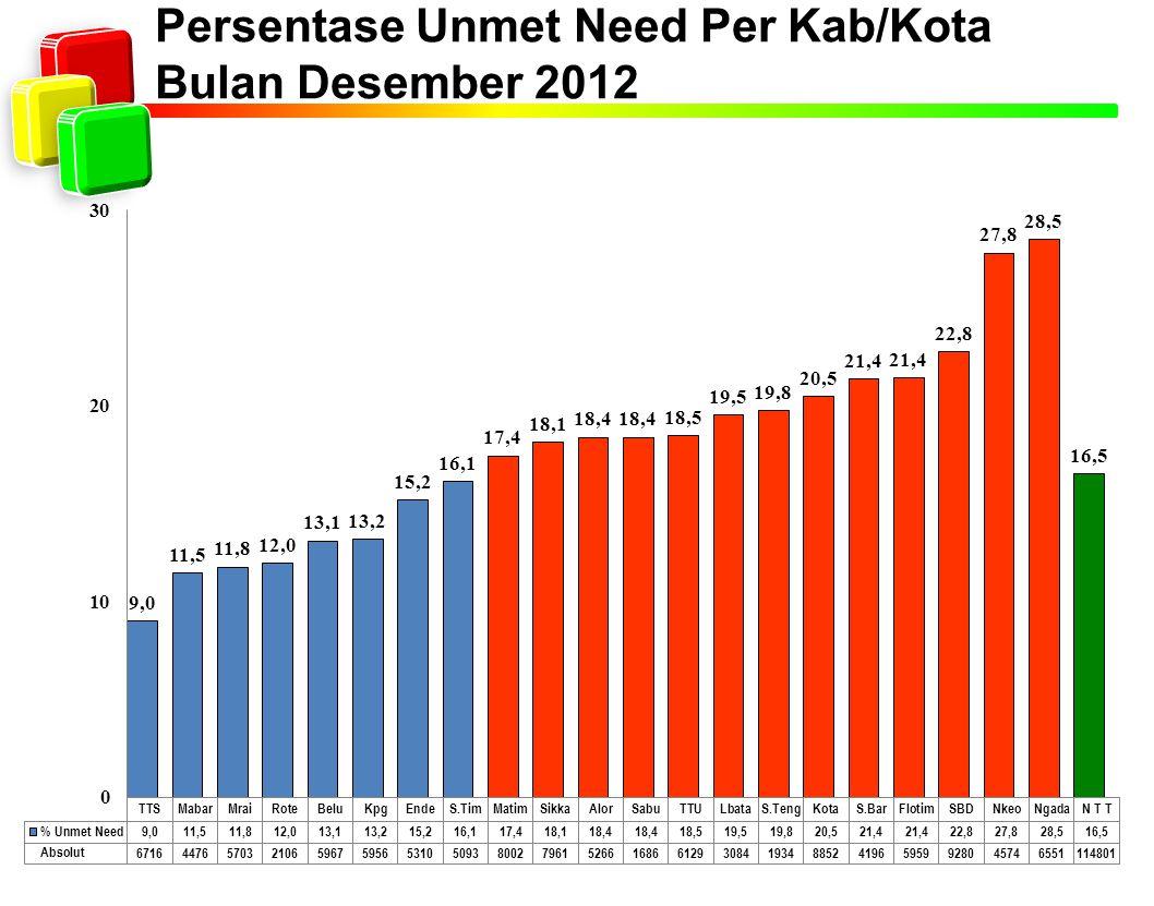 Persentase Unmet Need Per Kab/Kota Bulan Desember 2012