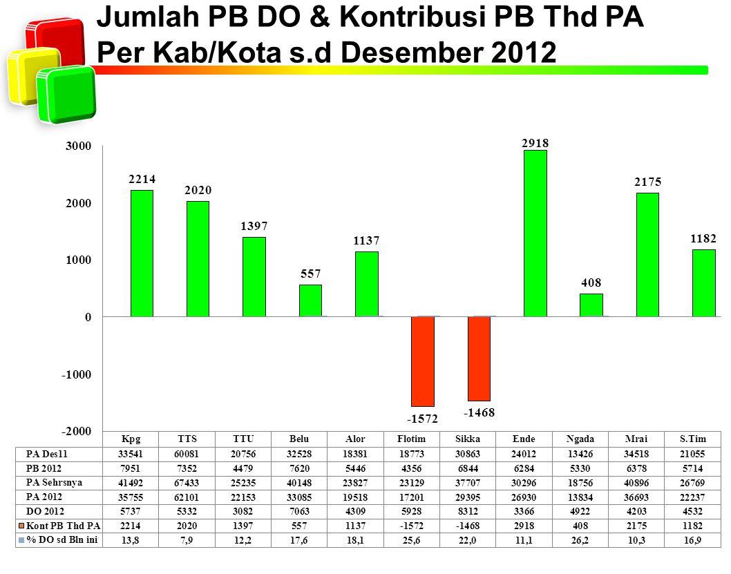Jumlah PB DO & Kontribusi PB Thd PA Per Kab/Kota s.d Desember 2012