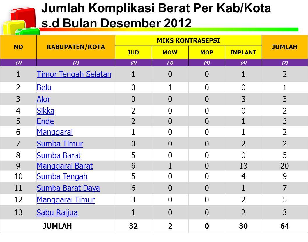Jumlah Komplikasi Berat Per Kab/Kota s.d Bulan Desember 2012 NOKABUPATEN/KOTA MIKS KONTRASEPSI JUMLAH IUDMOWMOPIMPLANT (1)(2)(3)(4)(5)(6)(7) 1Timor Te