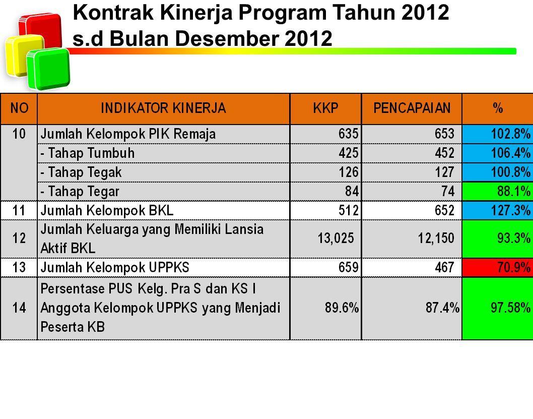 Kontrak Kinerja Program Tahun 2012 s.d Bulan Desember 2012