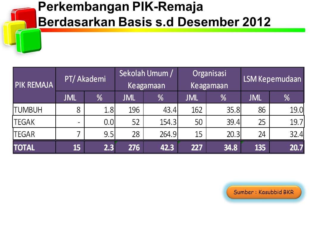 Perkembangan PIK-Remaja Berdasarkan Basis s.d Desember 2012 Sumber : Kasubbid BKR