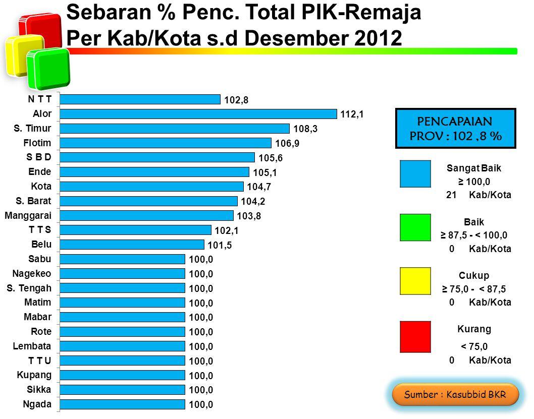 Sebaran % Penc. Total PIK-Remaja Per Kab/Kota s.d Desember 2012 Sangat Baik ≥ 100,0 2121Kab/Kota Baik ≥ 87,5 - < 100,0 0Kab/Kota Cukup ≥ 75,0 - < 87,5