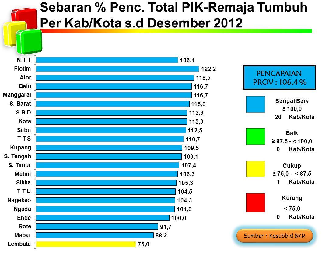 Sebaran % Penc. Total PIK-Remaja Tumbuh Per Kab/Kota s.d Desember 2012 Sangat Baik ≥ 100,0 2020Kab/Kota Baik ≥ 87,5 - < 100,0 0Kab/Kota Cukup ≥ 75,0 -