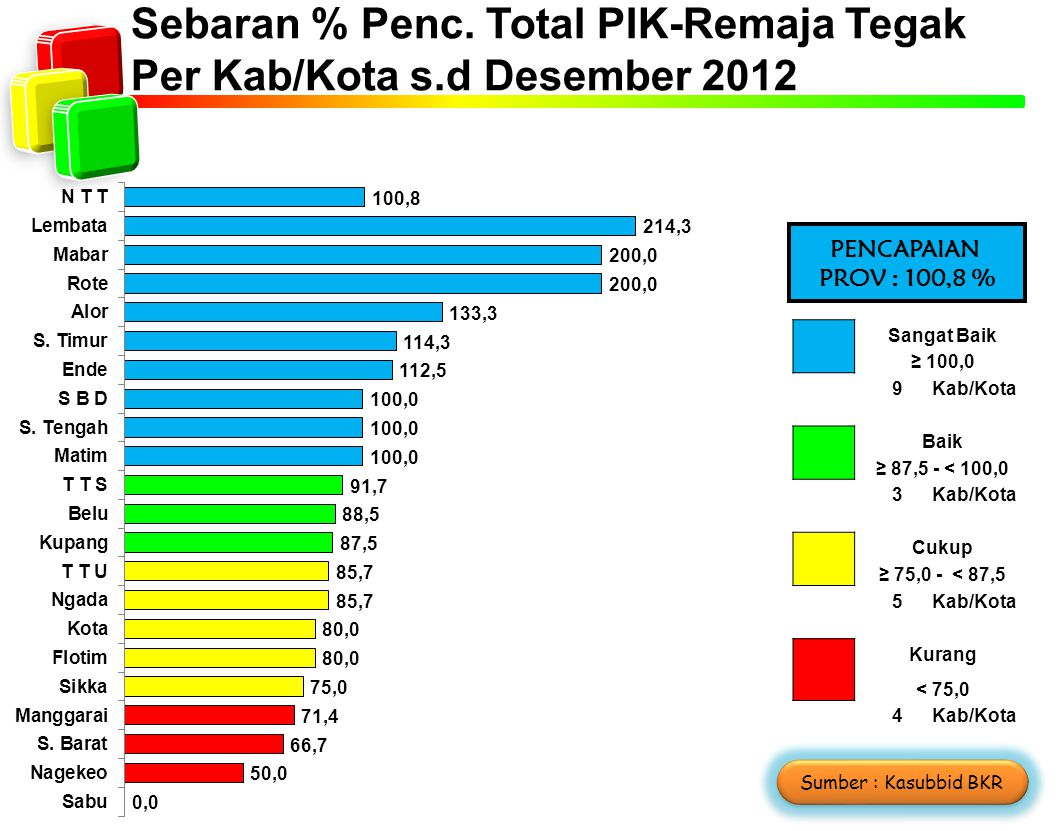 Sebaran % Penc. Total PIK-Remaja Tegak Per Kab/Kota s.d Desember 2012 Sangat Baik ≥ 100,0 9Kab/Kota Baik ≥ 87,5 - < 100,0 3Kab/Kota Cukup ≥ 75,0 - < 8