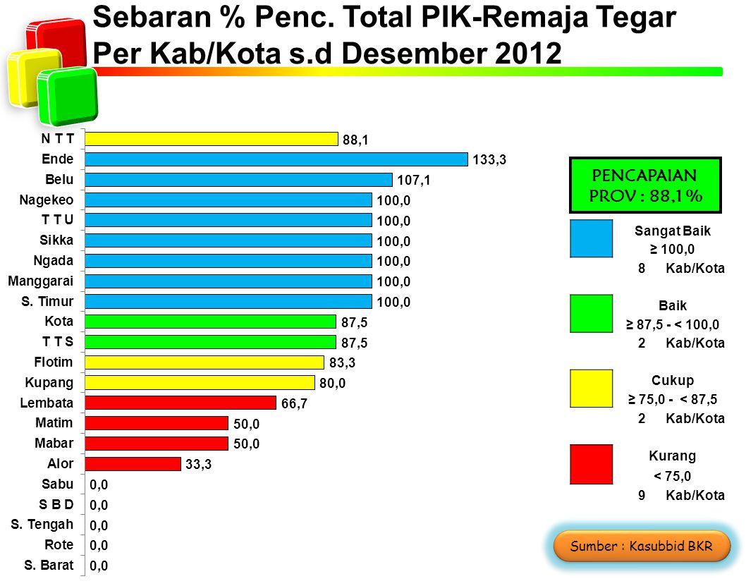 Sebaran % Penc. Total PIK-Remaja Tegar Per Kab/Kota s.d Desember 2012 Sangat Baik ≥ 100,0 8Kab/Kota Baik ≥ 87,5 - < 100,0 2Kab/Kota Cukup ≥ 75,0 - < 8