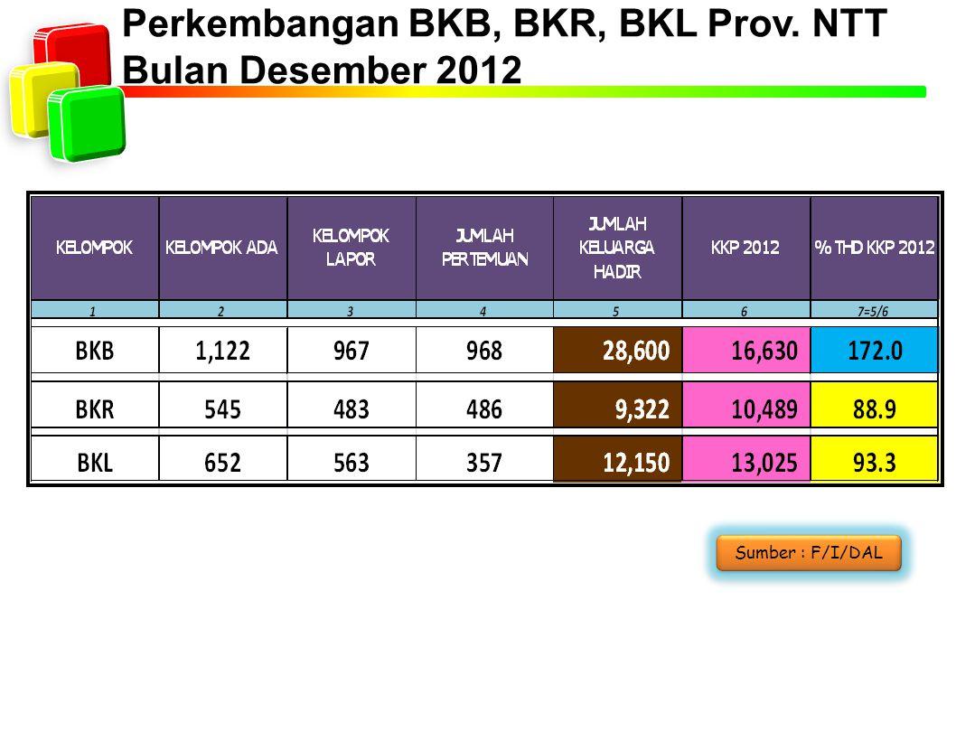 Perkembangan BKB, BKR, BKL Prov. NTT Bulan Desember 2012 Sumber : F/I/DAL