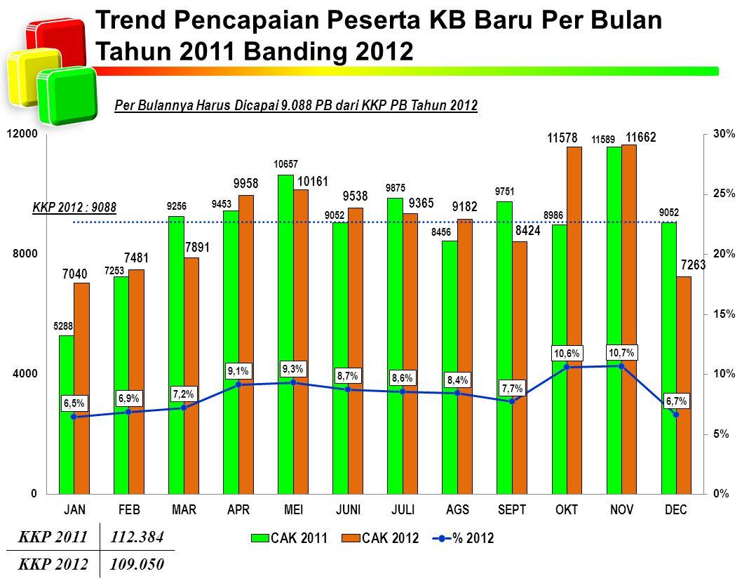 Trend Pencapaian Peserta KB Baru Per Bulan Tahun 2011 Banding 2012 Per Bulannya Harus Dicapai 9.088 PB dari KKP PB Tahun 2012 KKP 2011112.384 KKP 2012