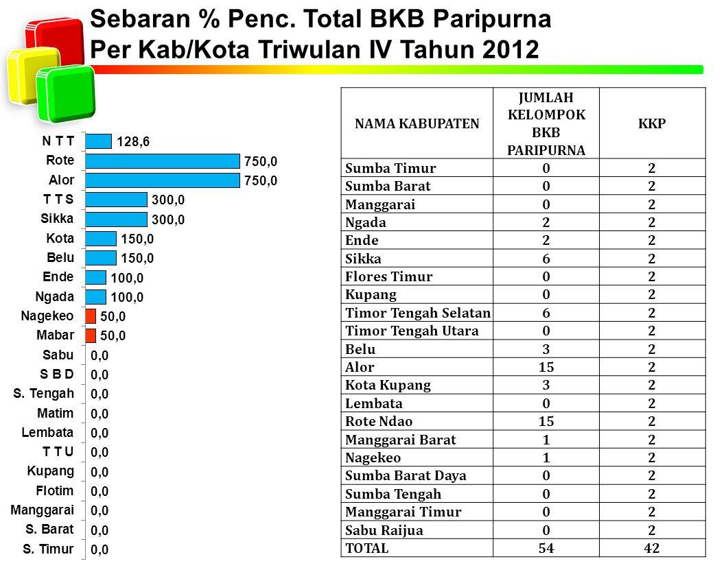 Sebaran % Penc. Total BKB Paripurna Per Kab/Kota Triwulan IV Tahun 2012 NAMA KABUPATEN JUMLAH KELOMPOK BKB PARIPURNA KKP Sumba Timur02 Sumba Barat02 M