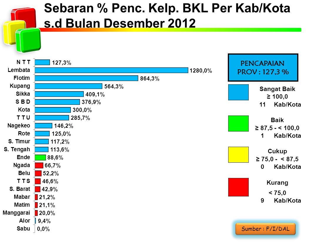 Sebaran % Penc. Kelp. BKL Per Kab/Kota s.d Bulan Desember 2012 PENCAPAIAN PROV : 127,3 % Sangat Baik ≥ 100,0 11Kab/Kota Baik ≥ 87,5 - < 100,0 1Kab/Kot