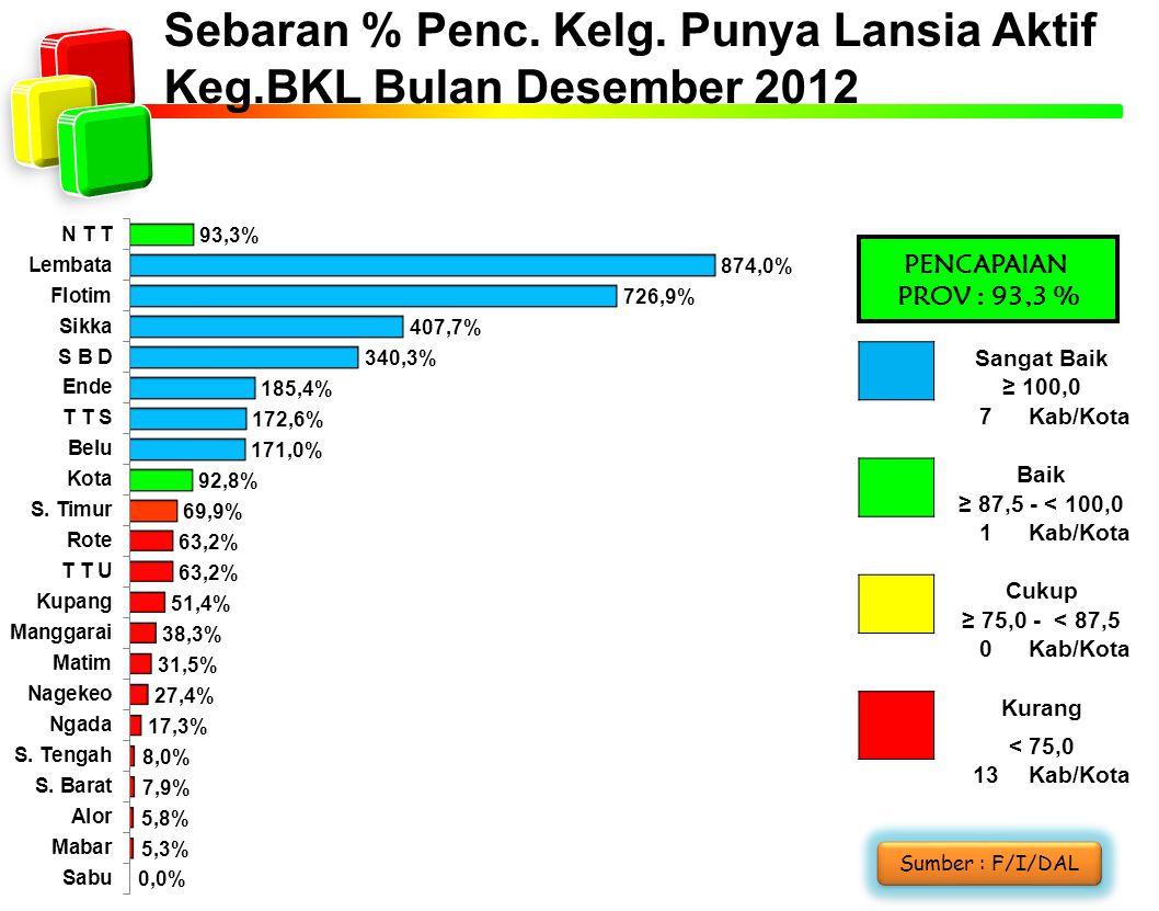 Sebaran % Penc. Kelg. Punya Lansia Aktif Keg.BKL Bulan Desember 2012 PENCAPAIAN PROV : 93,3 % Sangat Baik ≥ 100,0 7Kab/Kota Baik ≥ 87,5 - < 100,0 1Kab