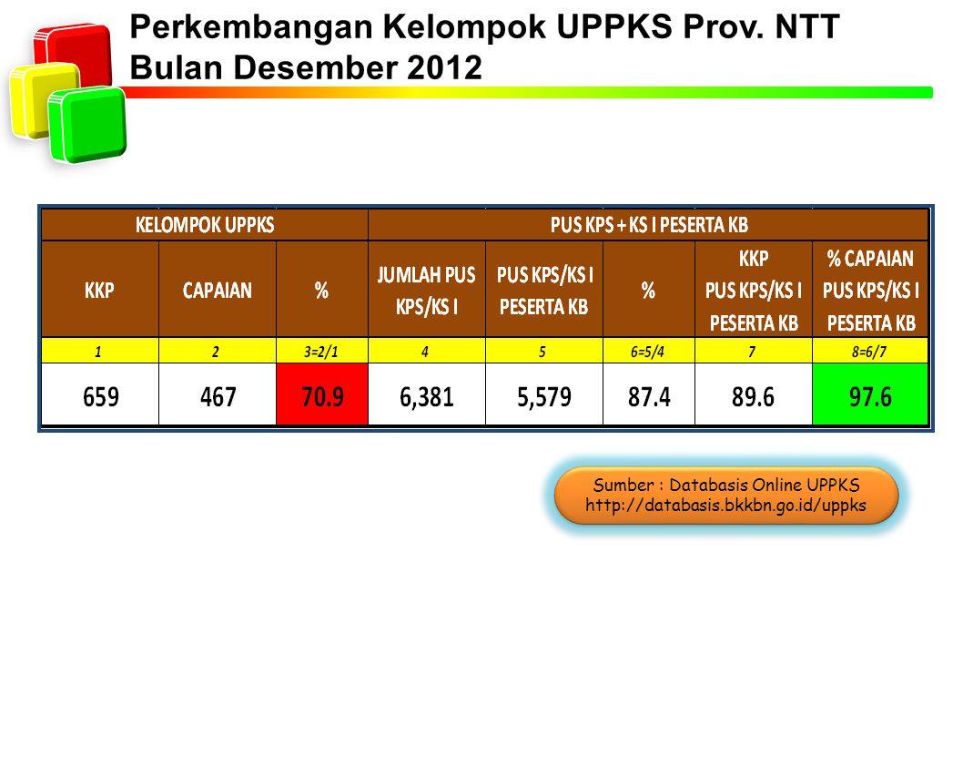 Perkembangan Kelompok UPPKS Prov. NTT Bulan Desember 2012 Sumber : Databasis Online UPPKS http://databasis.bkkbn.go.id/uppks Sumber : Databasis Online