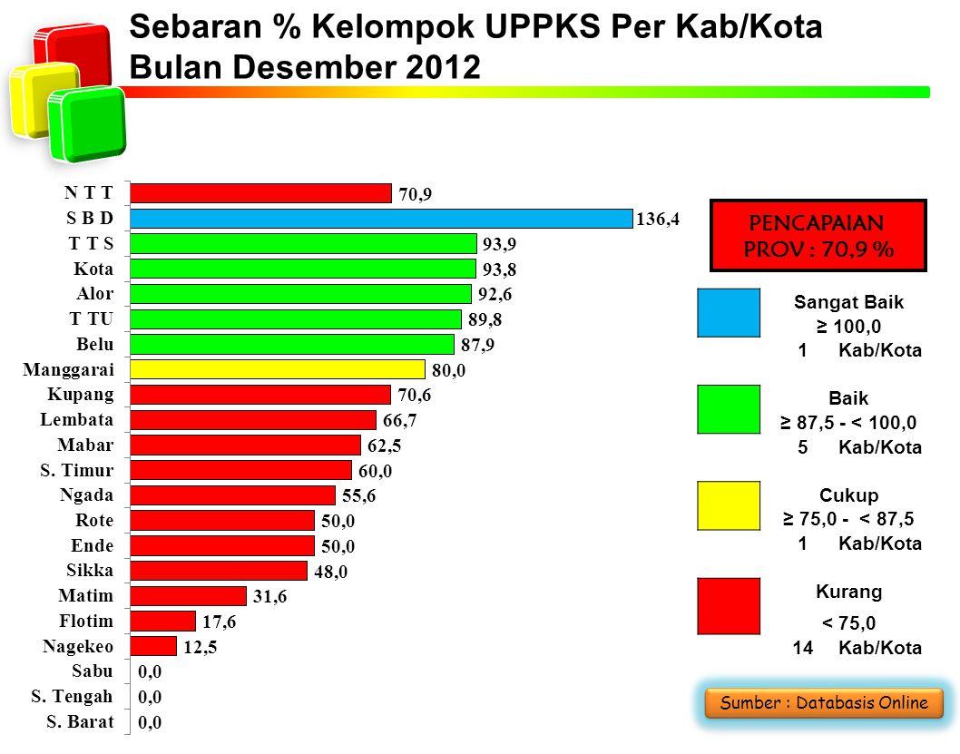 Sebaran % Kelompok UPPKS Per Kab/Kota Bulan Desember 2012 Sumber : Databasis Online PENCAPAIAN PROV : 70,9 % Sangat Baik ≥ 100,0 1Kab/Kota Baik ≥ 87,5 - < 100,0 5Kab/Kota Cukup ≥ 75,0 - < 87,5 1Kab/Kota Kurang < 75,0 14Kab/Kota