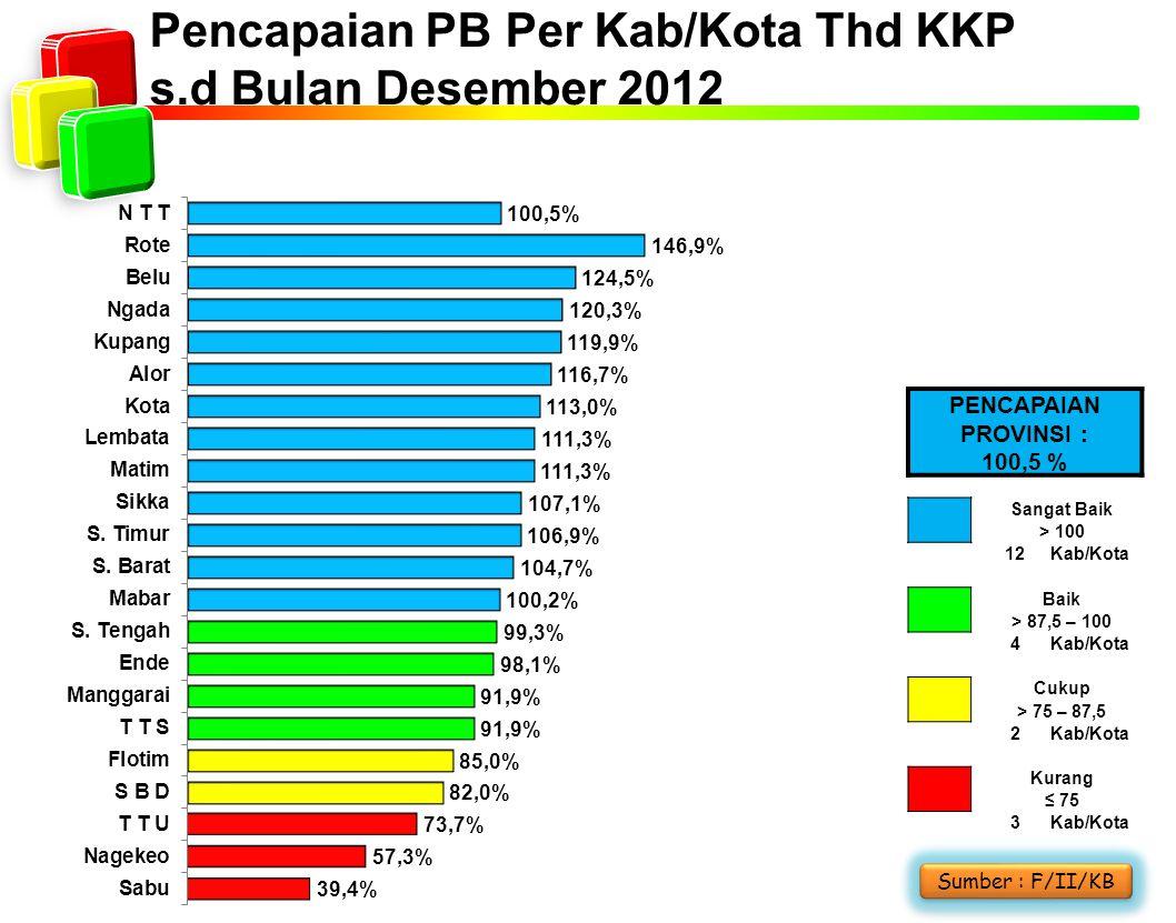 Pencapaian PB Per Kab/Kota Thd KKP s.d Bulan Desember 2012 Sumber : F/II/KB PENCAPAIAN PROVINSI : 100,5 % Sangat Baik > 100 12Kab/Kota Baik > 87,5 – 1