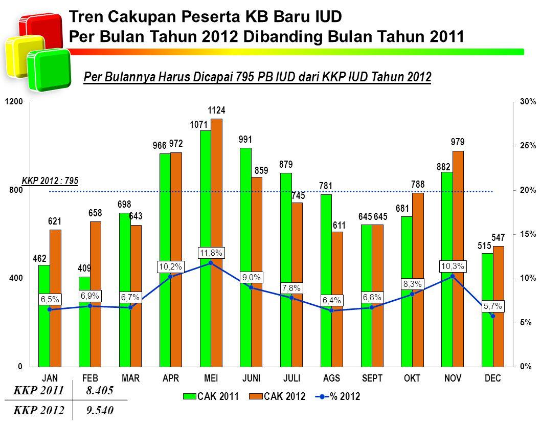 Tren Cakupan Peserta KB Baru IUD Per Bulan Tahun 2012 Dibanding Bulan Tahun 2011 Per Bulannya Harus Dicapai 795 PB IUD dari KKP IUD Tahun 2012 KKP 201