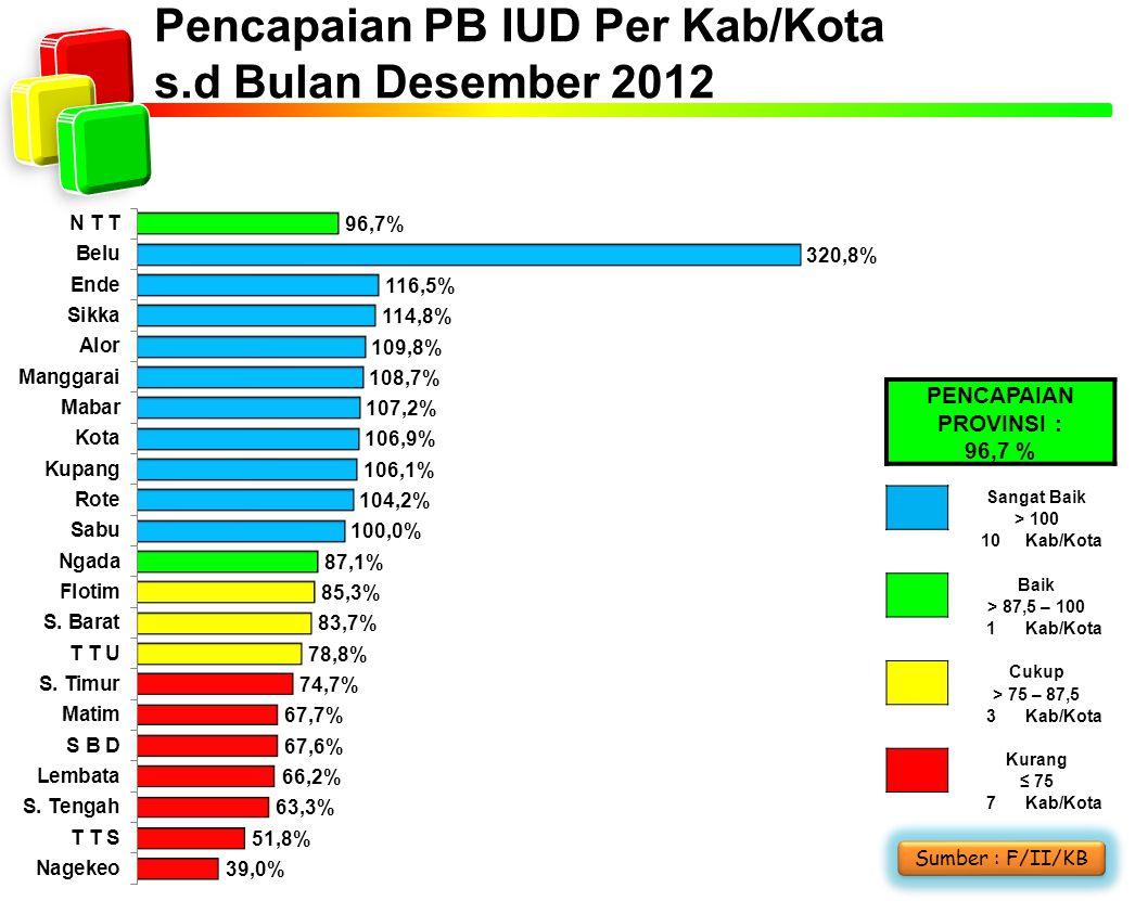 Pencapaian PB IUD Per Kab/Kota s.d Bulan Desember 2012 Sumber : F/II/KB PENCAPAIAN PROVINSI : 96,7 % Sangat Baik > 100 10Kab/Kota Baik > 87,5 – 100 1Kab/Kota Cukup > 75 – 87,5 3Kab/Kota Kurang ≤ 75 7Kab/Kota