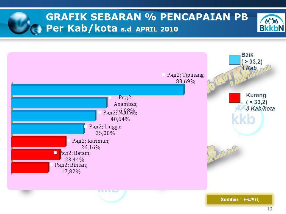 PENCAPAIAN PB WANITA s.d APRIL 2009 & 2010 Sumber : F/II/KB, Ditlap 11 TAHUNSASARAN KKPPENCAPAIAN PB% 200926.01014.96157,52 201035.58213.67638,44