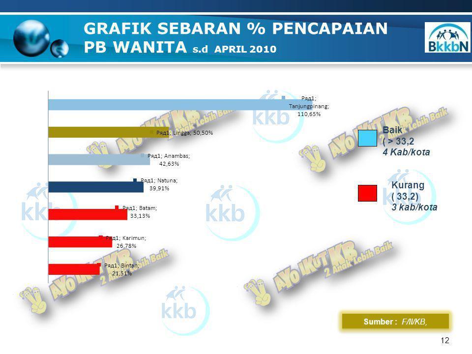 12 GRAFIK SEBARAN % PENCAPAIAN PB WANITA s.d APRIL 2010 Sumber : F/II/KB, Baik ( > 33,2 4 Kab/kota Kurang ( 33,2) 3 kab/kota