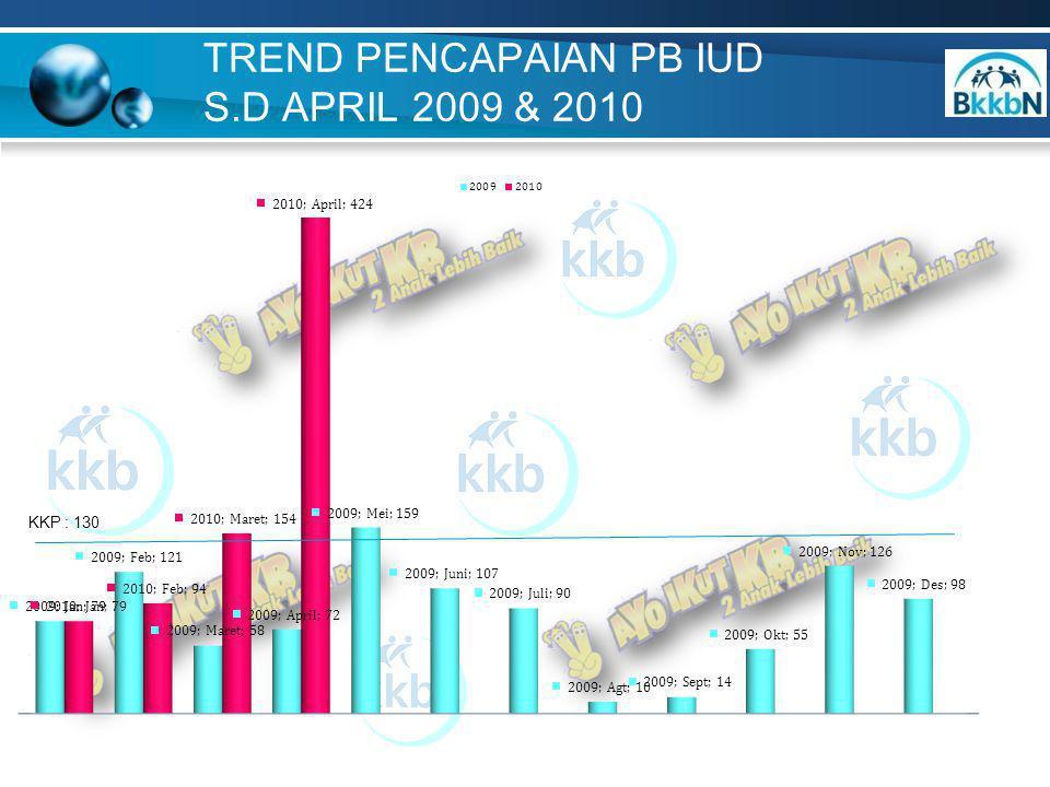 TREND PENCAPAIAN PB IUD S.D APRIL 2009 & 2010