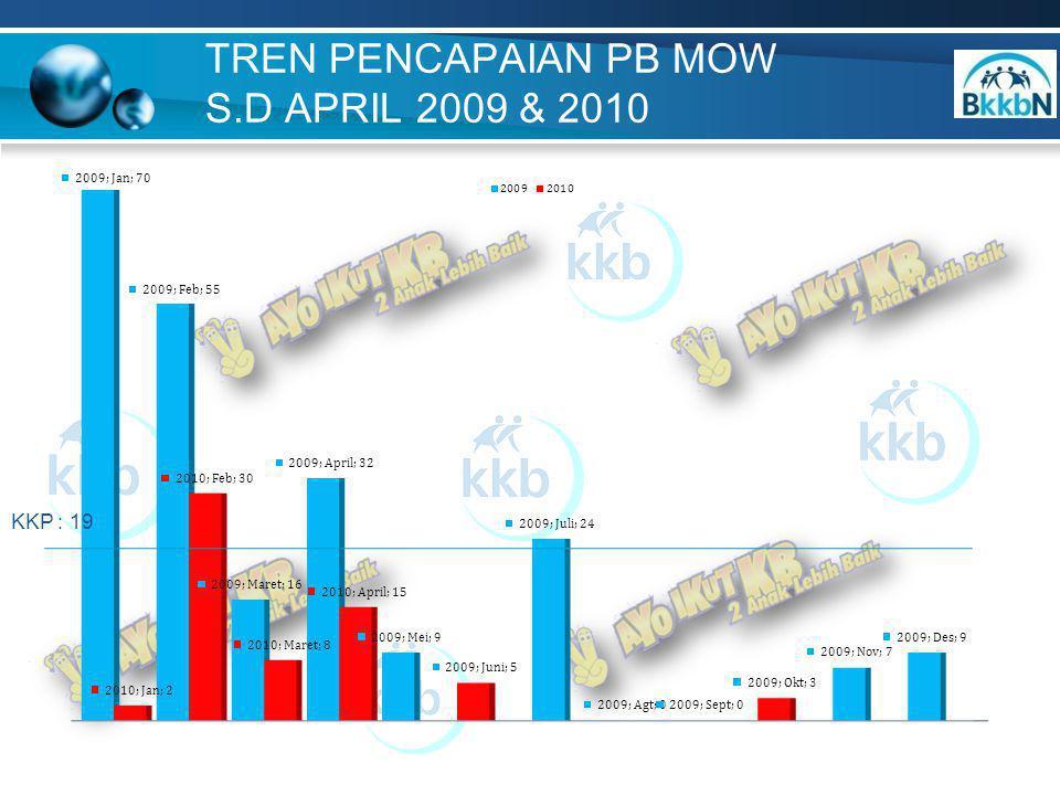 TREN PENCAPAIAN PB MOW S.D APRIL 2009 & 2010 KKP : 19