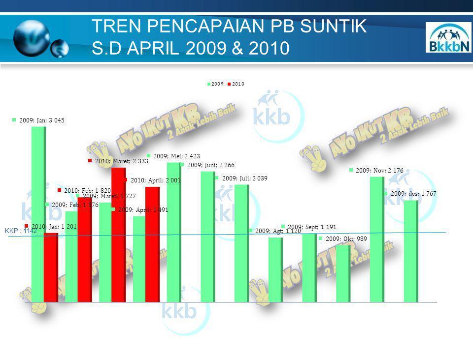 TREND PENCAPAIAN PB PIL S.D APRIL 2099 & 2010 KKP : 1481