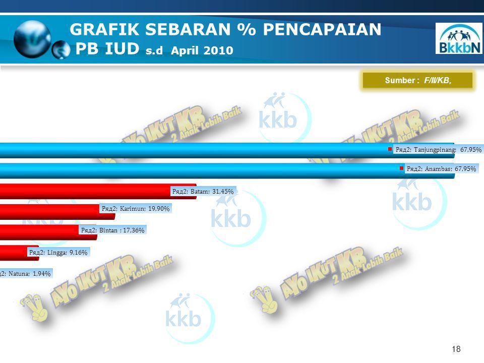 18 GRAFIK SEBARAN % PENCAPAIAN PB IUD s.d April 2010 Sumber : F/II/KB,