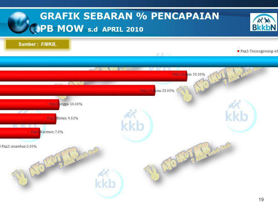 19 GRAFIK SEBARAN % PENCAPAIAN PB MOW s.d APRIL 2010 Sumber : F/II/KB,