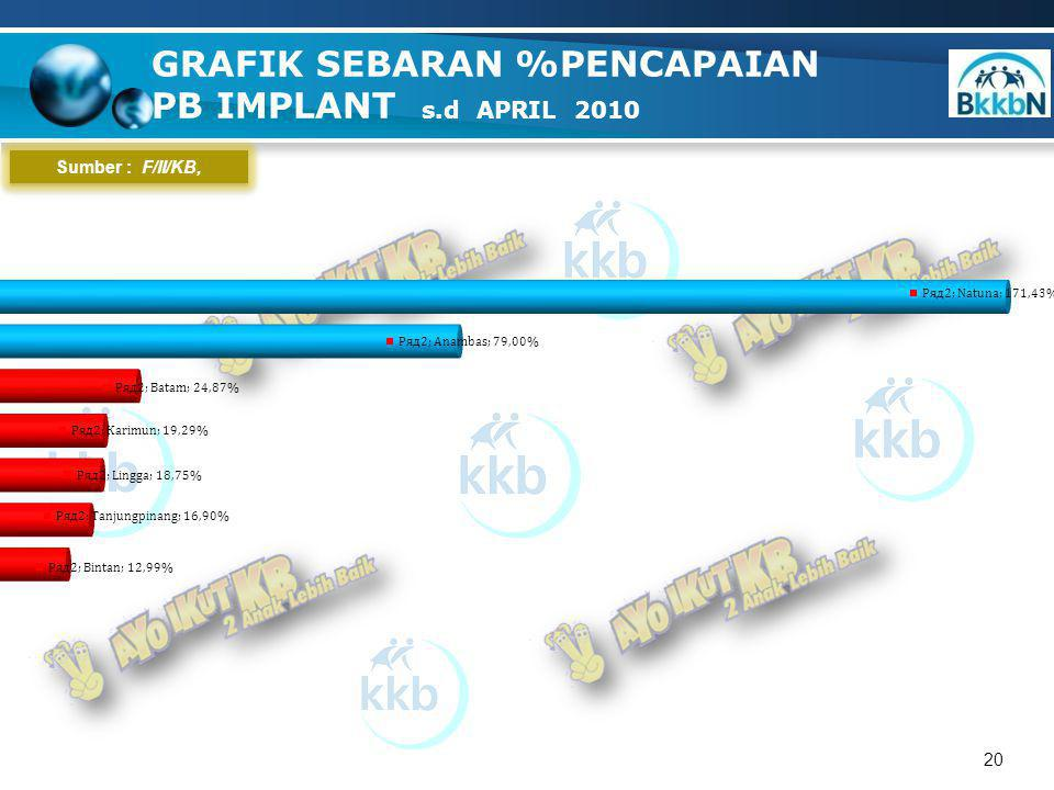 20 GRAFIK SEBARAN %PENCAPAIAN PB IMPLANT s.d APRIL 2010 Sumber : F/II/KB,