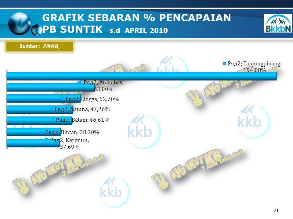 21 Sumber : F/II/KB, GRAFIK SEBARAN % PENCAPAIAN PB SUNTIK s.d APRIL 2010